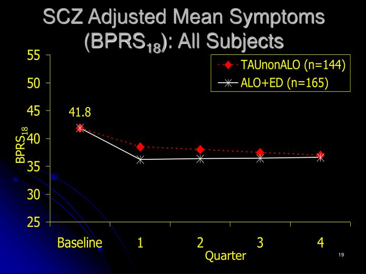SCZ Adjusted Mean Symptoms (BPRS