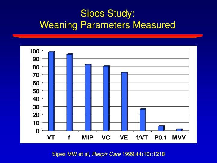 Sipes Study: