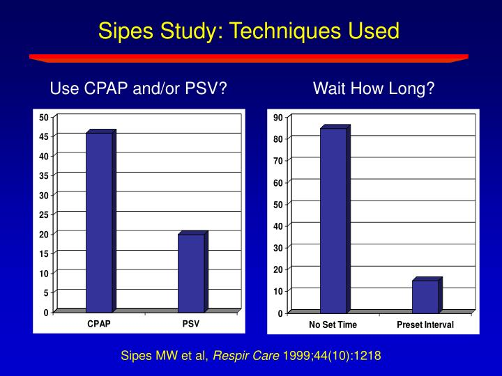 Sipes Study: Techniques Used