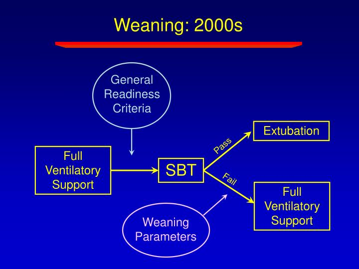 Weaning: 2000s