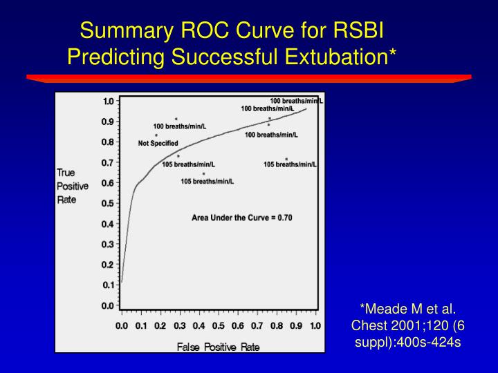 Summary ROC Curve for RSBI Predicting Successful Extubation*
