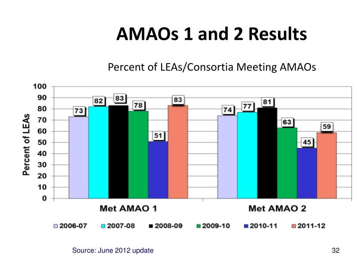 AMAOs 1 and 2 Results