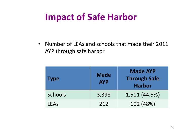 Impact of Safe Harbor