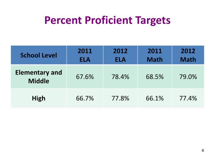 Percent Proficient Targets