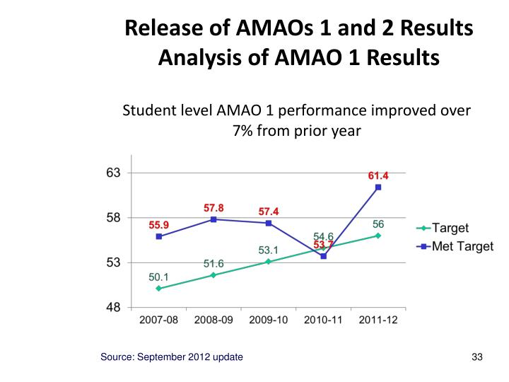 Release of AMAOs 1 and 2 Results Analysis of AMAO 1 Results