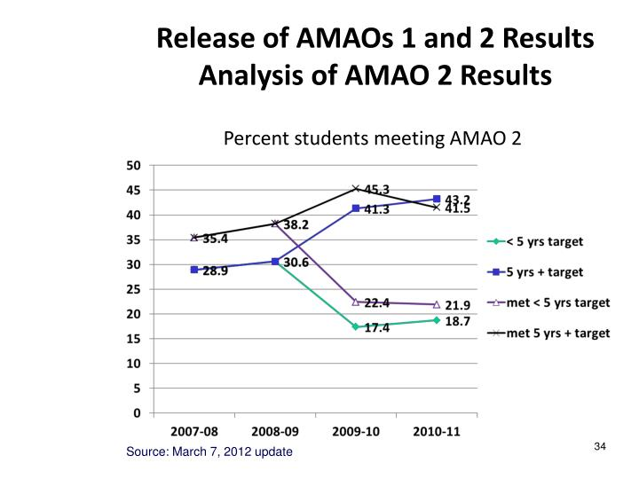 Release of AMAOs 1 and 2 Results Analysis of AMAO 2 Results