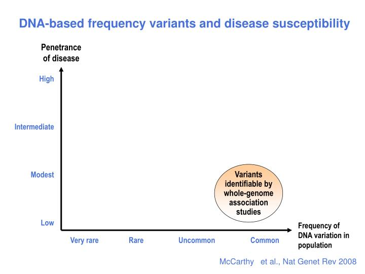 Variants identifiable by whole-genome association studies
