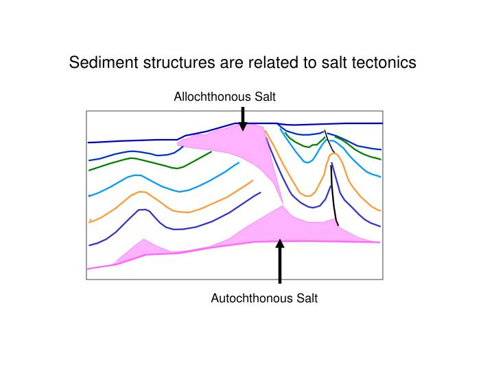 Sediment structures are related to salt tectonics