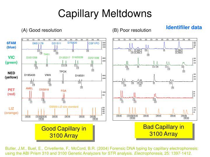 Capillary Meltdowns