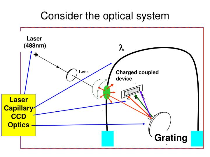 Consider the optical system