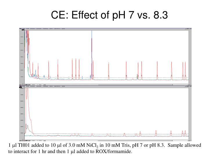 CE: Effect of pH 7 vs. 8.3