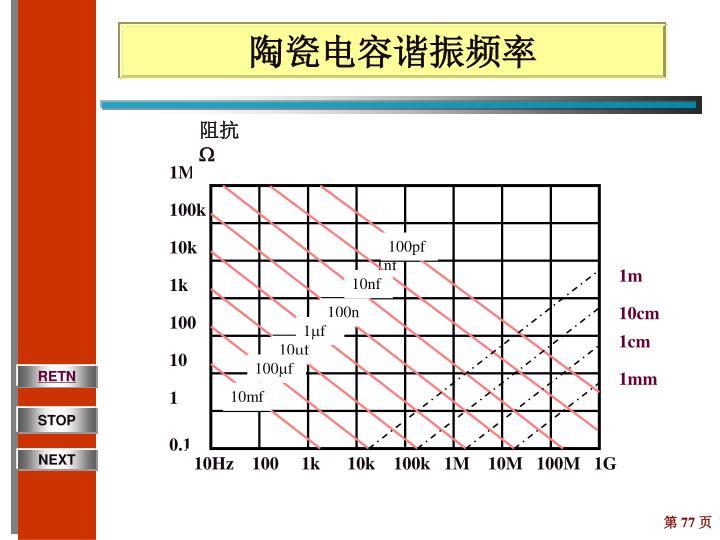陶瓷电容谐振频率