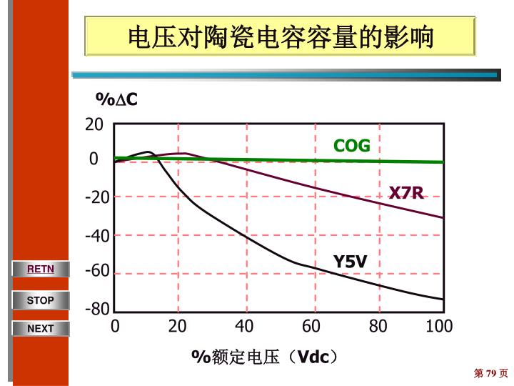 电压对陶瓷电容容量的影响