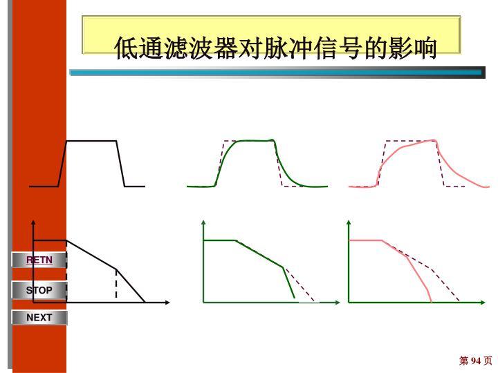 低通滤波器对脉冲信号的影响