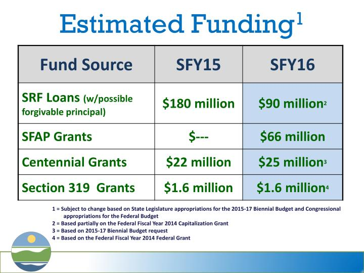 Estimated Funding