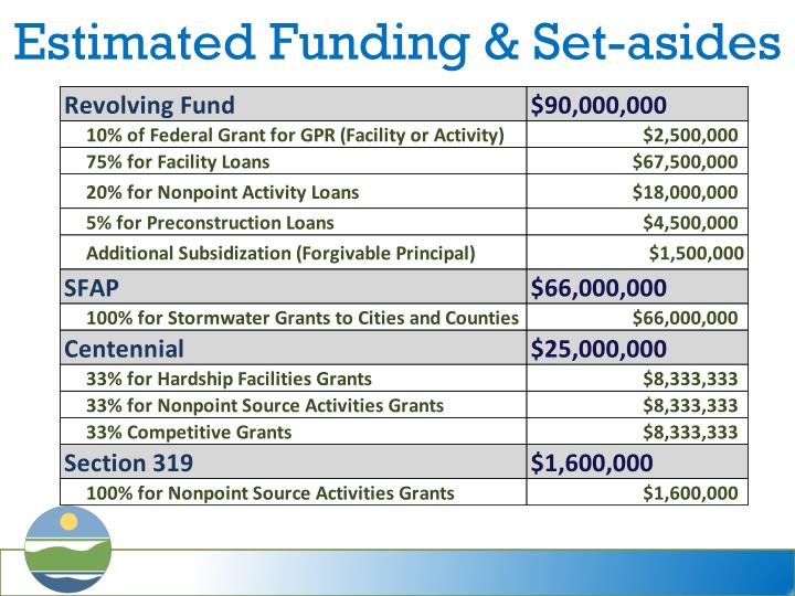 Estimated Funding & Set-asides