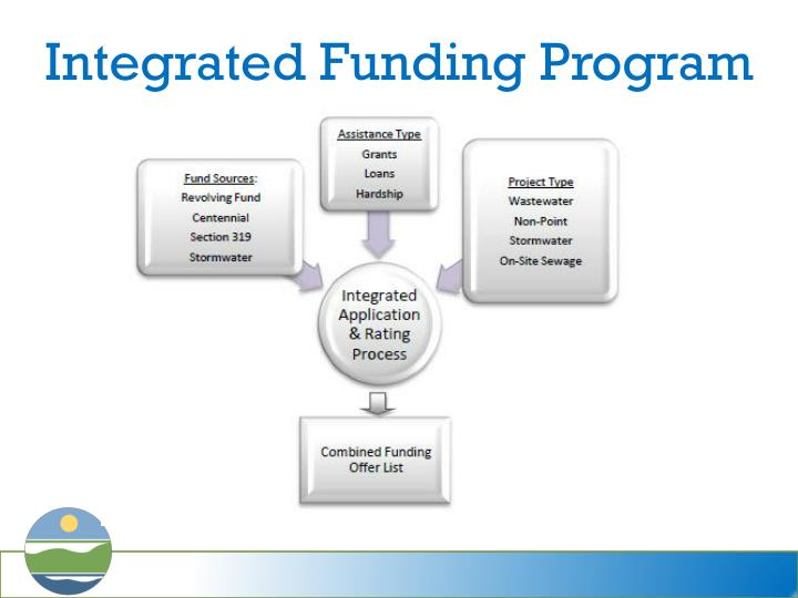Integrated Funding Program