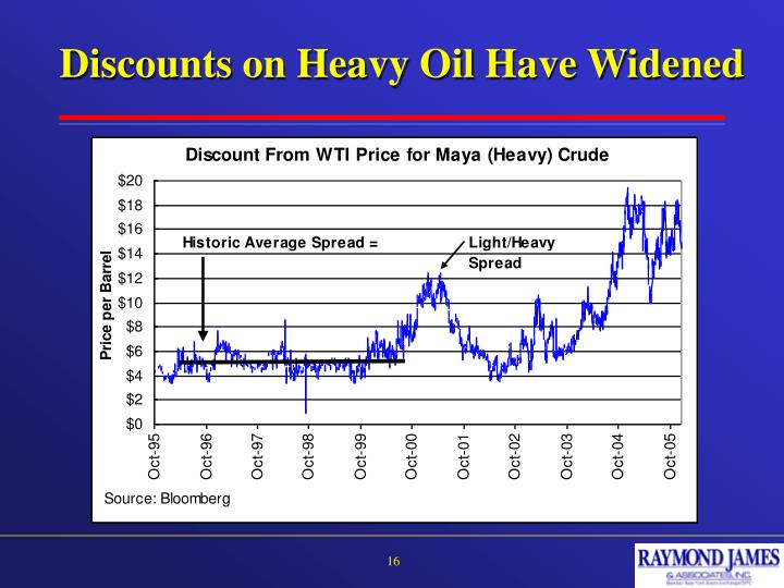 Discounts on Heavy Oil Have Widened