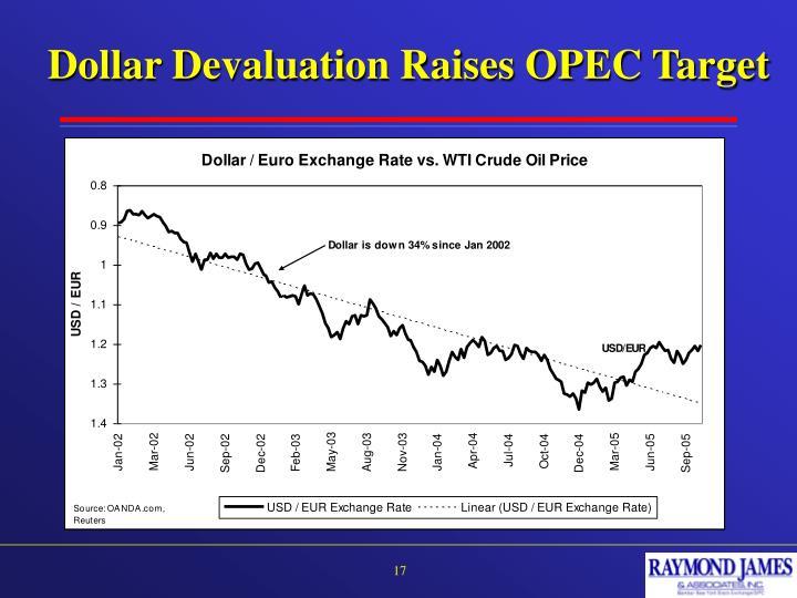 Dollar Devaluation Raises OPEC Target
