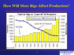 how will more rigs affect production