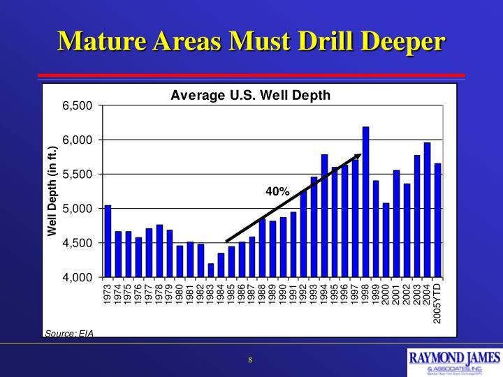 Mature Areas Must Drill Deeper