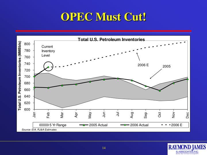 OPEC Must Cut!