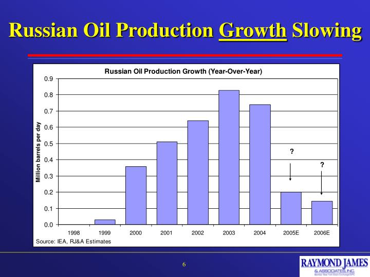 Russian Oil Production