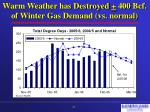 warm weather has destroyed 400 bcf of winter gas demand vs normal