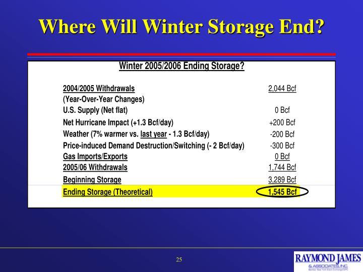Where Will Winter Storage End?