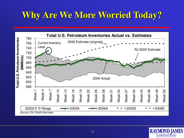 Why Are We More Worried Today?