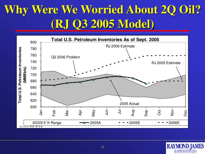 Why Were We Worried About 2Q Oil?