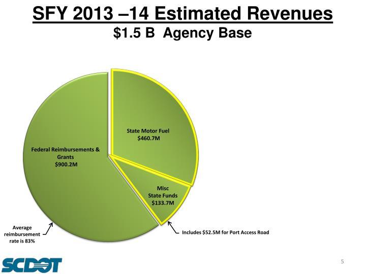SFY 2013 –14 Estimated Revenues