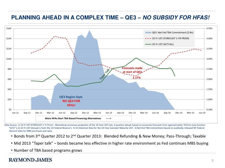 Planning ahead in a complex time qe3 no subsidy for hfas