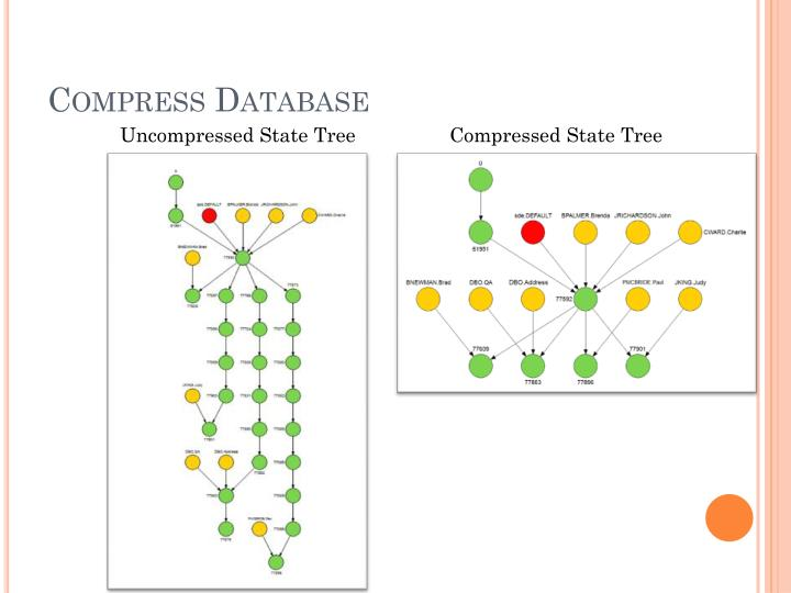 Compress Database