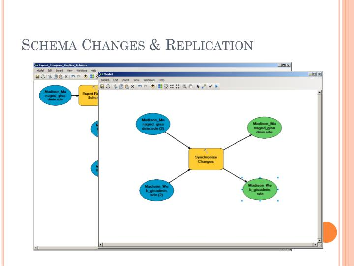 Schema Changes & Replication