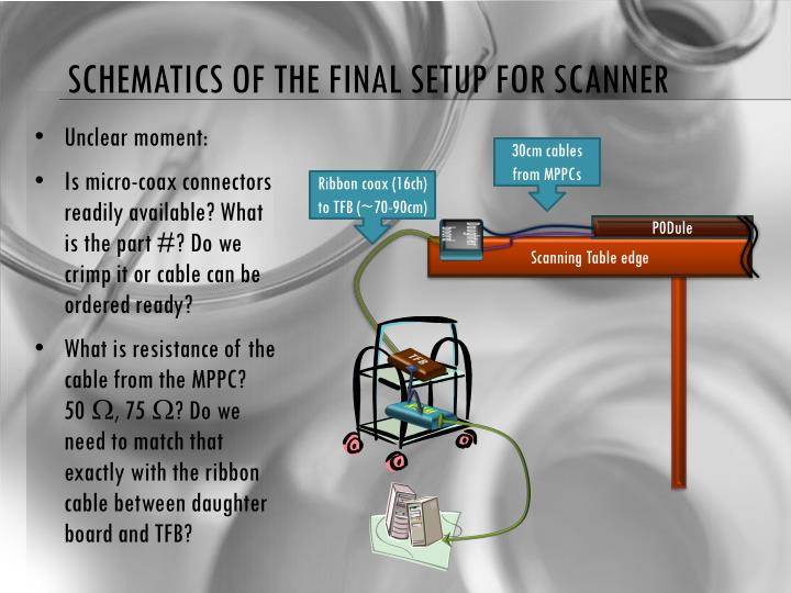 Schematics of the final setup for scanner