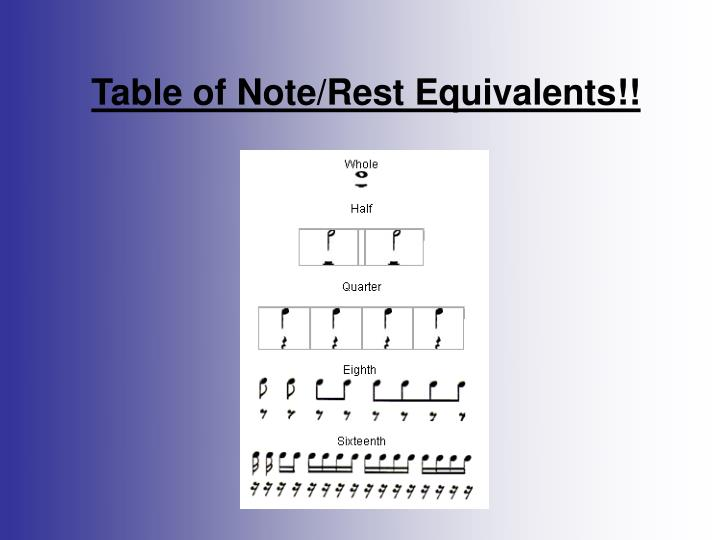 Table of Note/Rest Equivalents!!