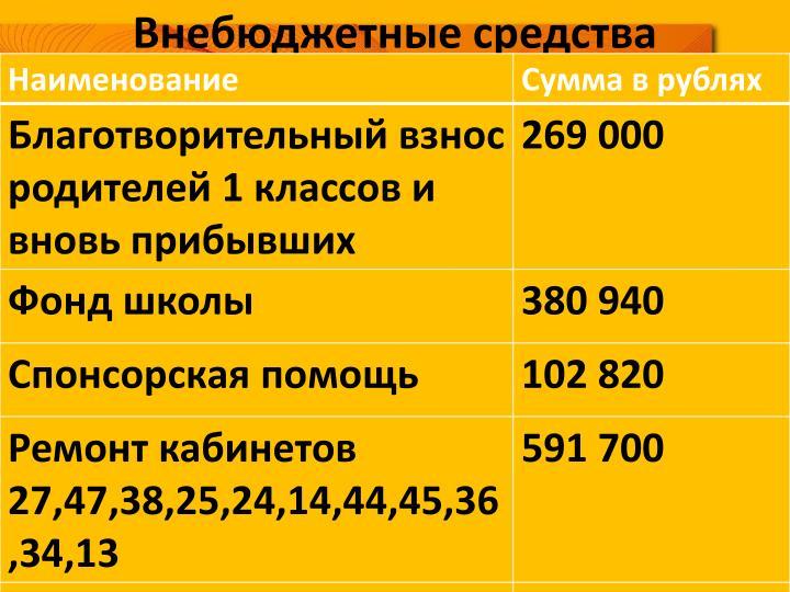 Внебюджетные средства
