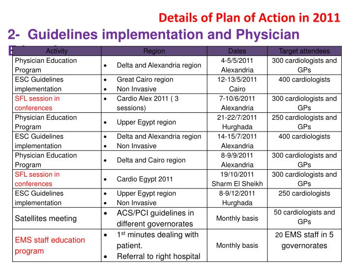 Details of Plan of Action in 2011
