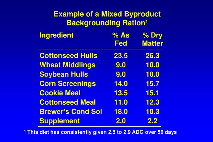 Example of a Mixed Byproduct Backgrounding Ration