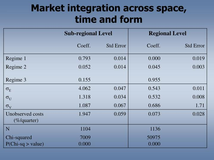 Market integration across space, time and form