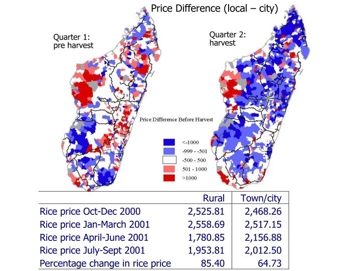 Price Difference (local – city)