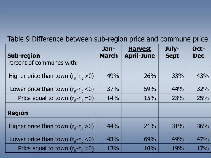 Table 9 Difference between sub-region price and commune price