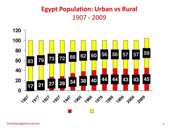 Egypt Population: Urban