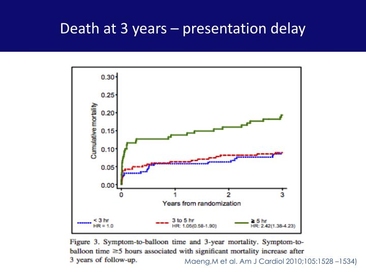 Death at 3 years – presentation delay