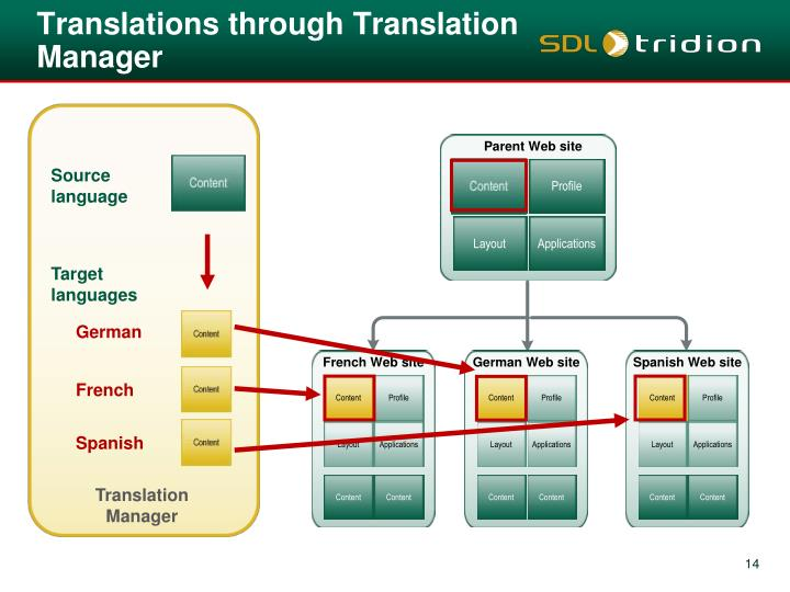 Translations through Translation Manager
