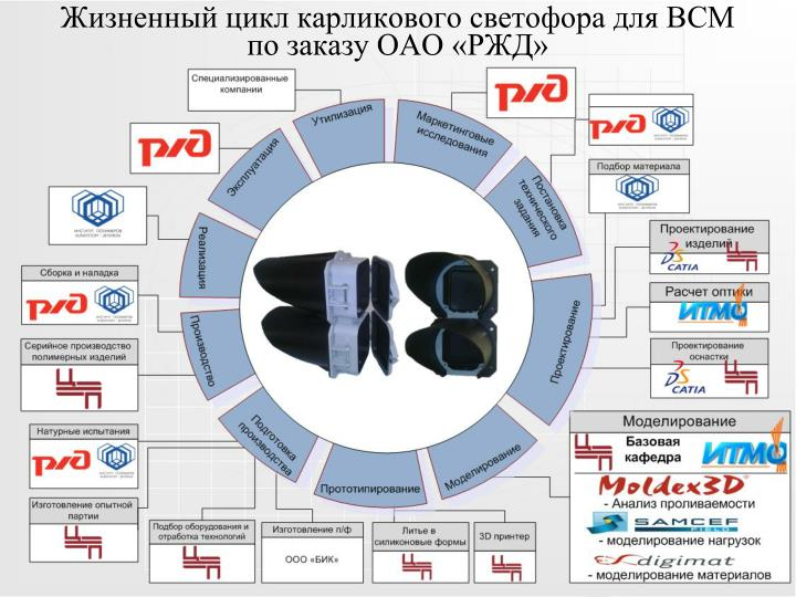 Жизненный цикл карликового светофора для ВСМ по заказу ОАО «РЖД»