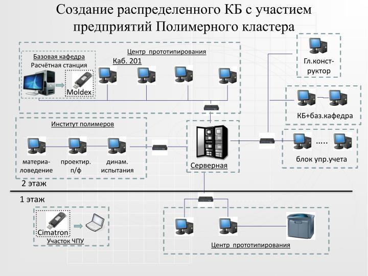 Создание распределенного КБ с участием предприятий Полимерного кластера