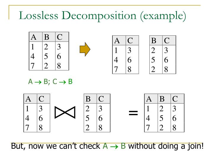 Lossless Decomposition (example)