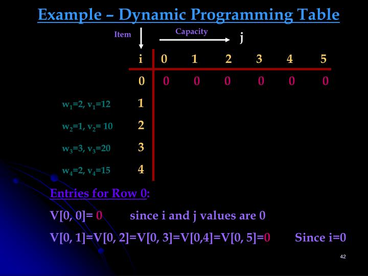 Example – Dynamic Programming Table